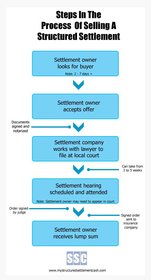 Selling a structured settlement process